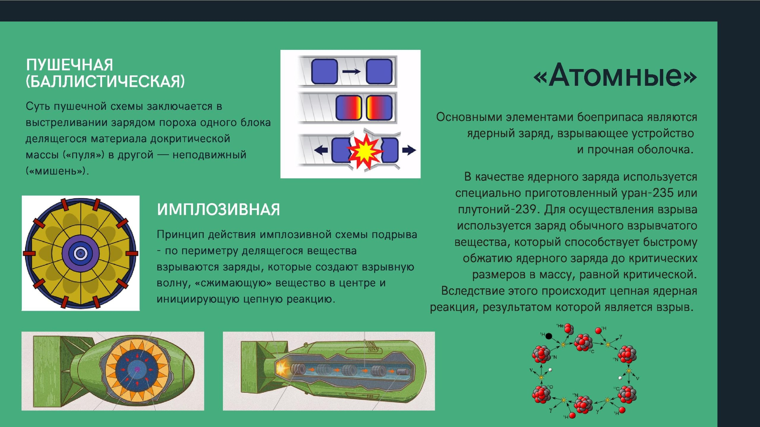 Атомные боеприпасы .Основными элементами боеприпаса являются