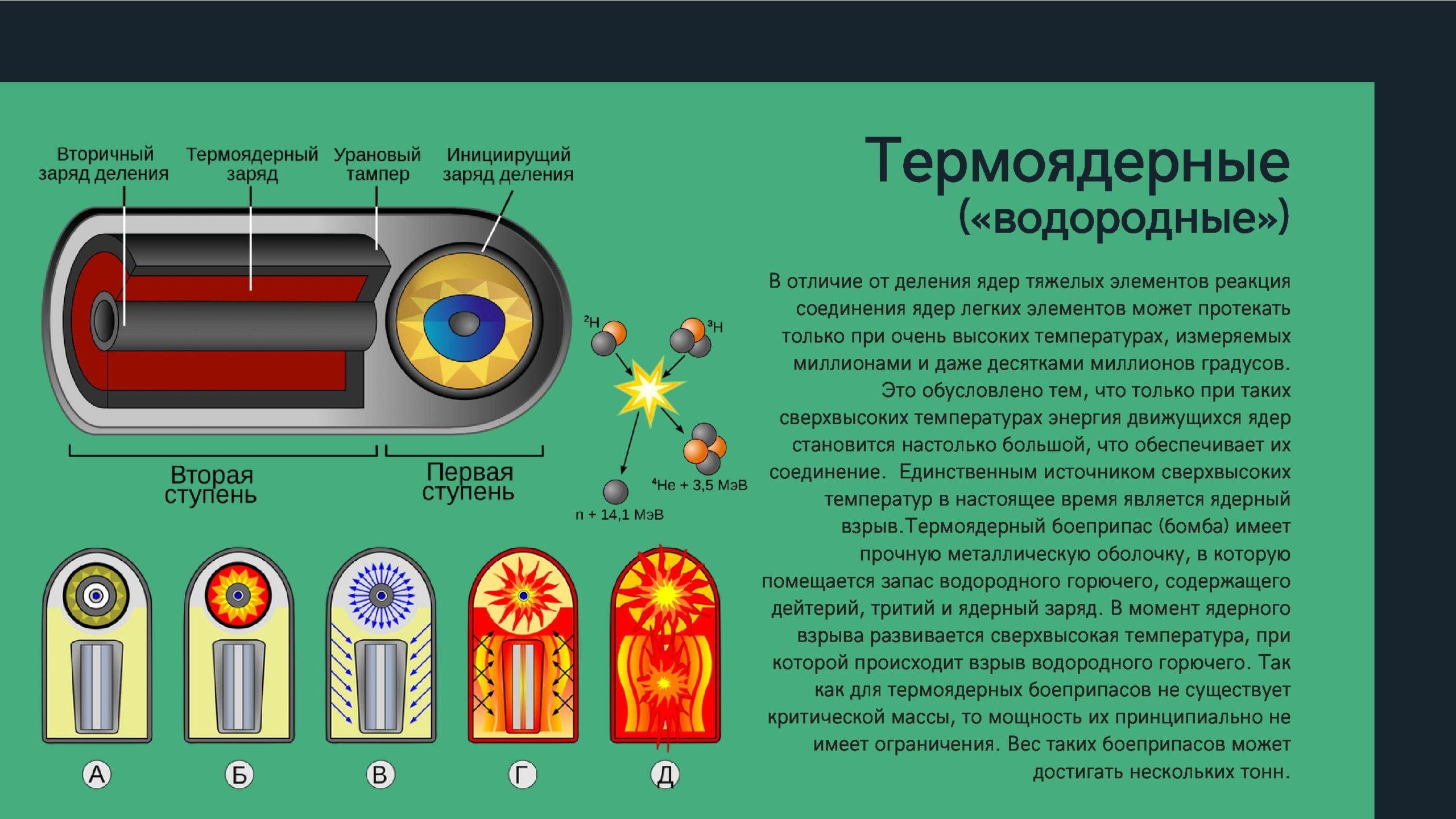 Термоядерные (водородные)