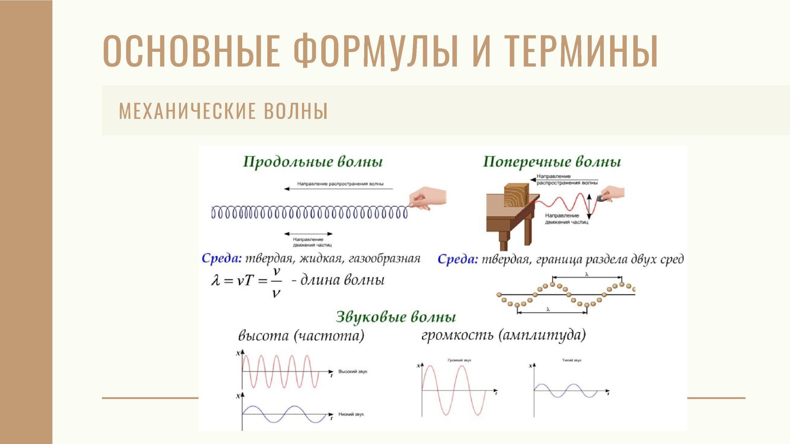 Механические волны. Основные формулы и термины.