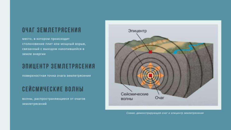 Очаг землетрясения. Эпицентр землетрясения. сейсмические волны