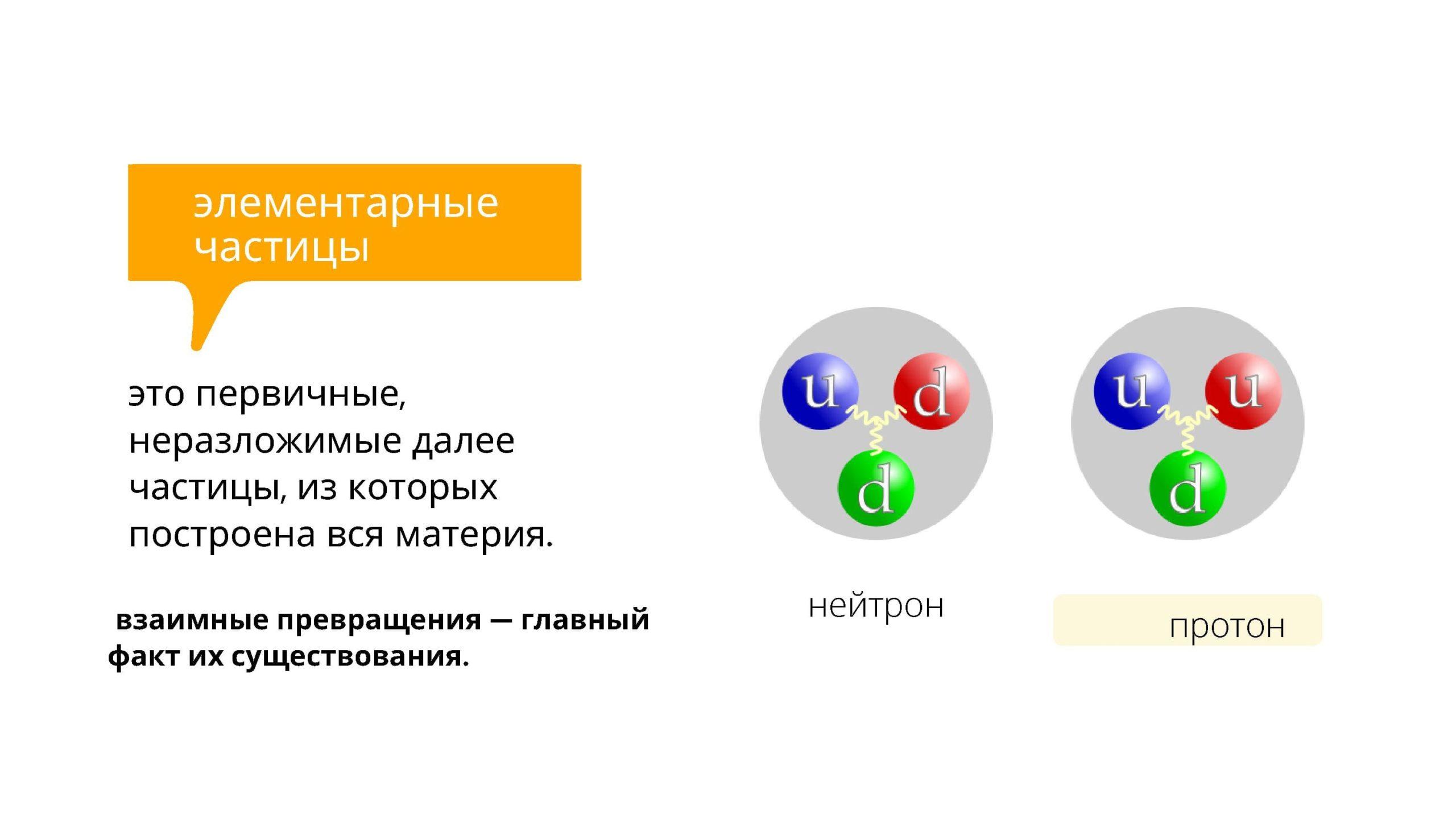 Элементарные частицы - это первичные, неразложимые далее частицы, из которых